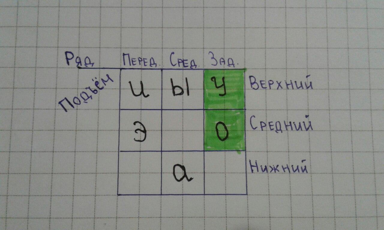 Система гласных звуков в русском языке